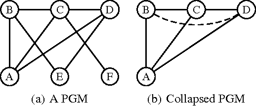 Figure 1 for Dynamic Blocking and Collapsing for Gibbs Sampling