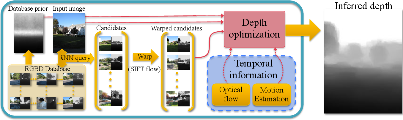 Figure 3 for DepthTransfer: Depth Extraction from Video Using Non-parametric Sampling