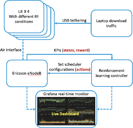 Figure 1 for Deep reinforcement learning for RAN optimization and control