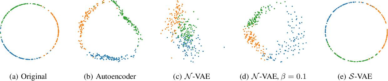 Figure 1 for Hyperspherical Variational Auto-Encoders