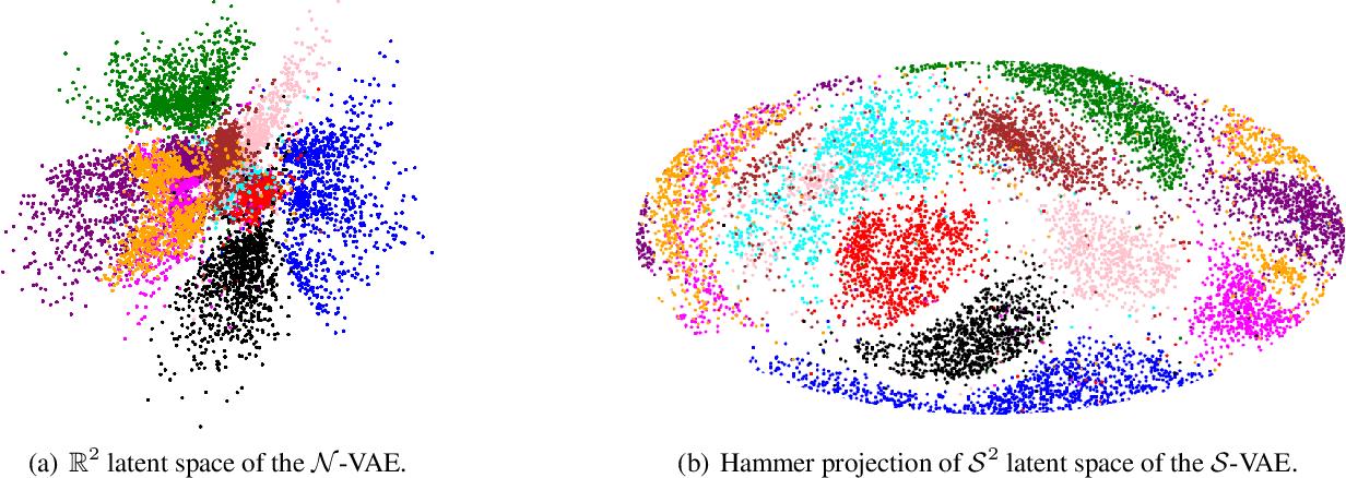 Figure 3 for Hyperspherical Variational Auto-Encoders