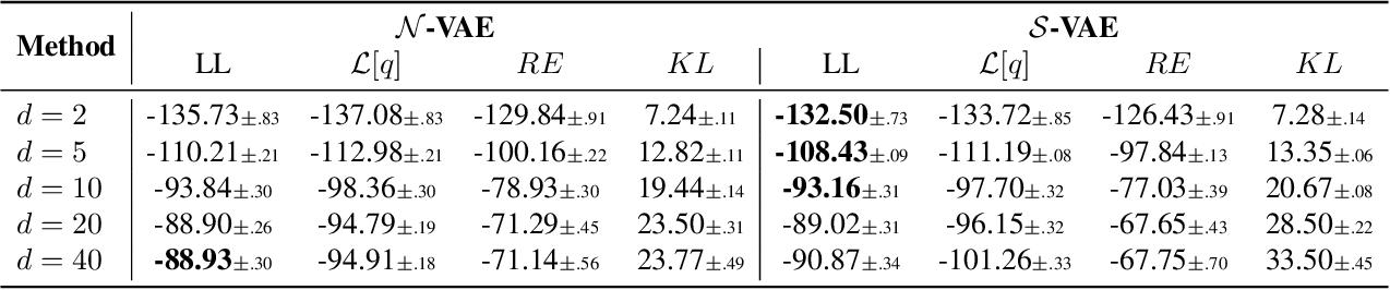 Figure 2 for Hyperspherical Variational Auto-Encoders