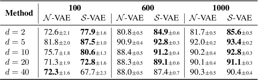 Figure 4 for Hyperspherical Variational Auto-Encoders