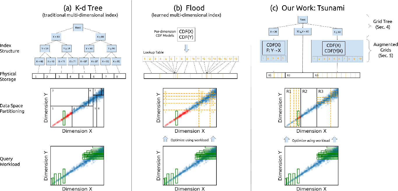 Figure 1 for Tsunami: A Learned Multi-dimensional Index for Correlated Data and Skewed Workloads