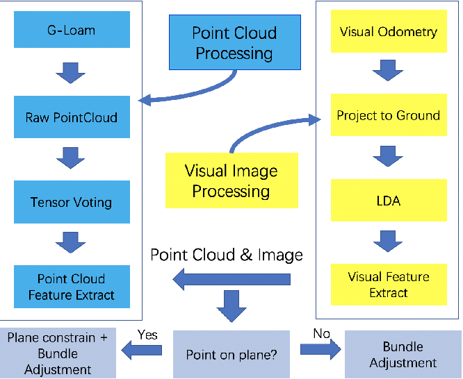 Figure 2 for A Robust Stereo Camera Localization Method with Prior LiDAR Map Constrains