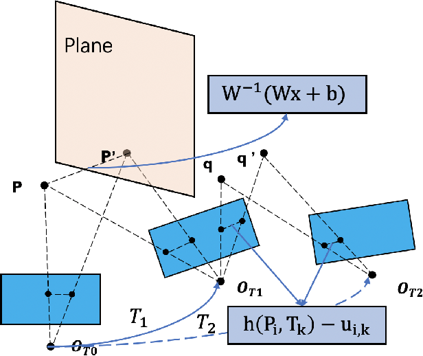 Figure 3 for A Robust Stereo Camera Localization Method with Prior LiDAR Map Constrains