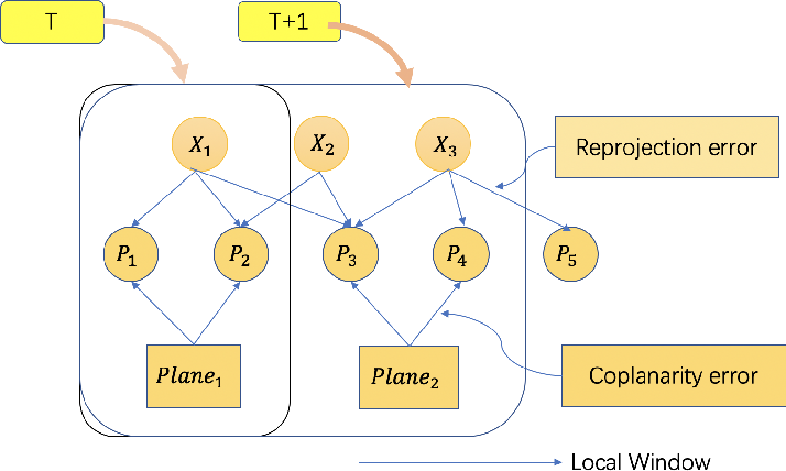 Figure 4 for A Robust Stereo Camera Localization Method with Prior LiDAR Map Constrains