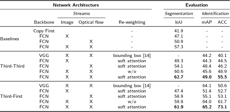 Figure 2 for Joint Person Segmentation and Identification in Synchronized First- and Third-person Videos