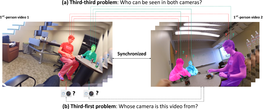 Figure 1 for Joint Person Segmentation and Identification in Synchronized First- and Third-person Videos