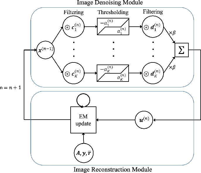 Figure 1 for Improved low-count quantitative PET reconstruction with a variational neural network