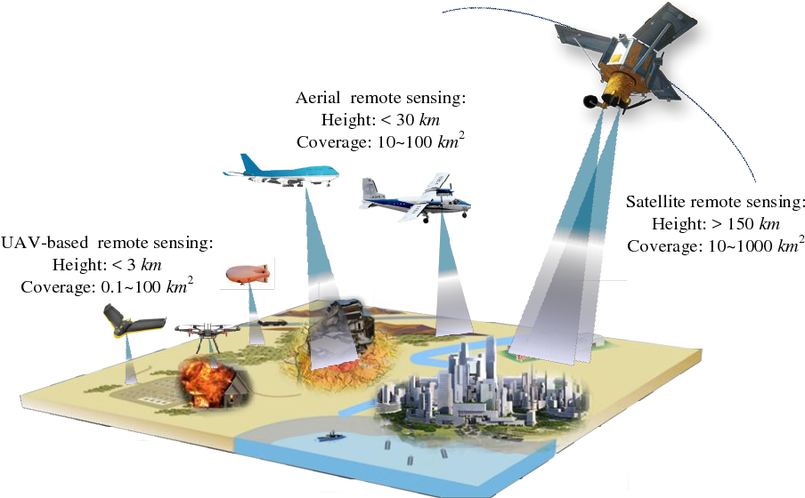 Figure 1 for Mini-UAV-based Remote Sensing: Techniques, Applications and Prospectives