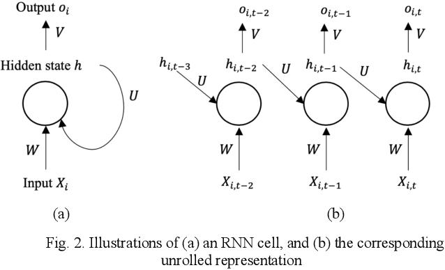 Figure 2 for Long-Term Prediction of Lane Change Maneuver Through a Multilayer Perceptron