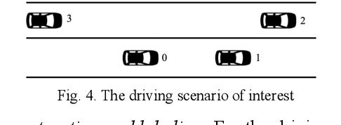 Figure 3 for Long-Term Prediction of Lane Change Maneuver Through a Multilayer Perceptron