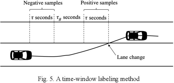 Figure 4 for Long-Term Prediction of Lane Change Maneuver Through a Multilayer Perceptron