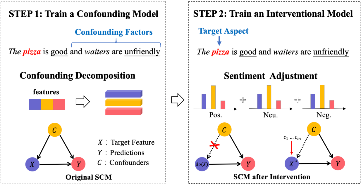 Figure 3 for Interventional Aspect-Based Sentiment Analysis