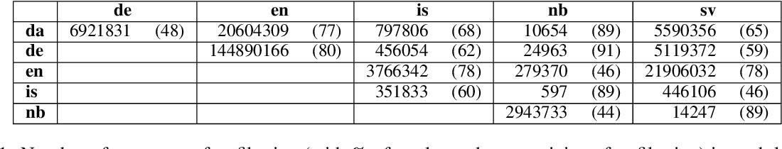 Figure 1 for EdinSaar@WMT21: North-Germanic Low-Resource Multilingual NMT