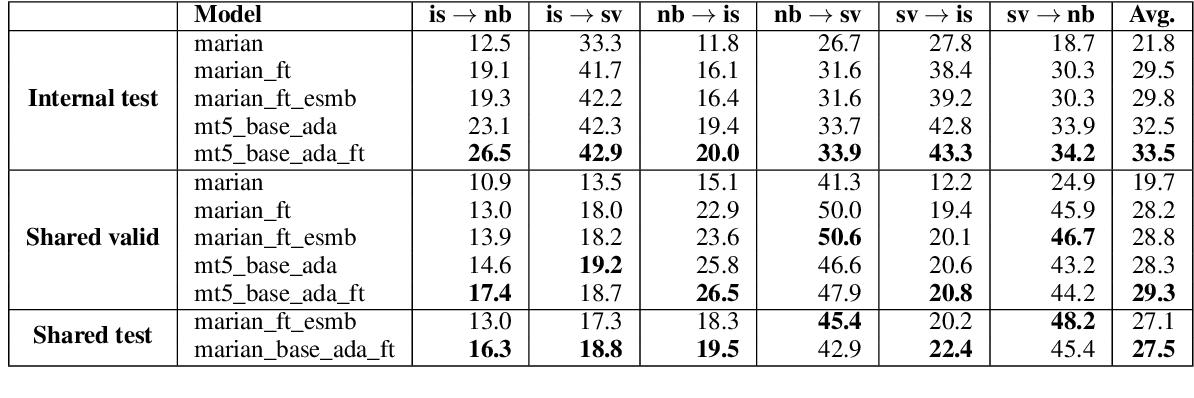 Figure 3 for EdinSaar@WMT21: North-Germanic Low-Resource Multilingual NMT