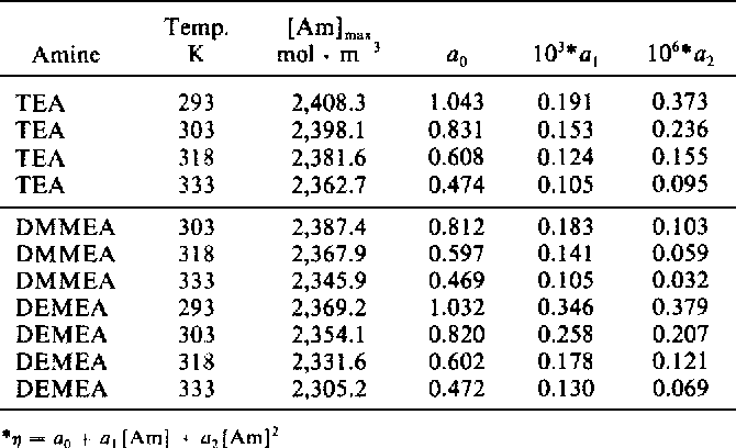 Kinetics of Carbon Dioxide with tertiary Amines in aqueous solution