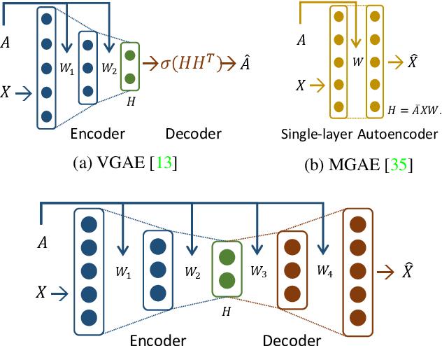 Figure 1 for Symmetric Graph Convolutional Autoencoder for Unsupervised Graph Representation Learning