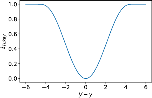 Figure 1 for A One-step Approach to Covariate Shift Adaptation