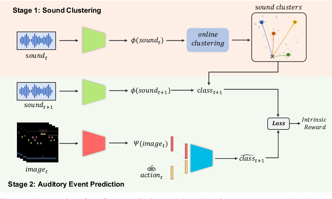 Figure 1 for Noisy Agents: Self-supervised Exploration by Predicting Auditory Events