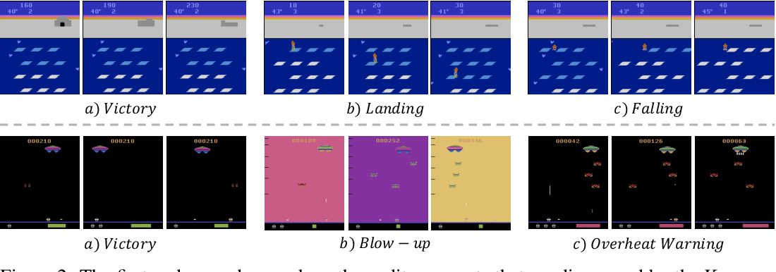 Figure 3 for Noisy Agents: Self-supervised Exploration by Predicting Auditory Events