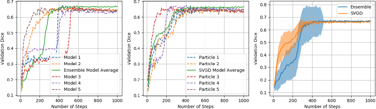 Figure 4 for Diminishing Uncertainty within the Training Pool: Active Learning for Medical Image Segmentation