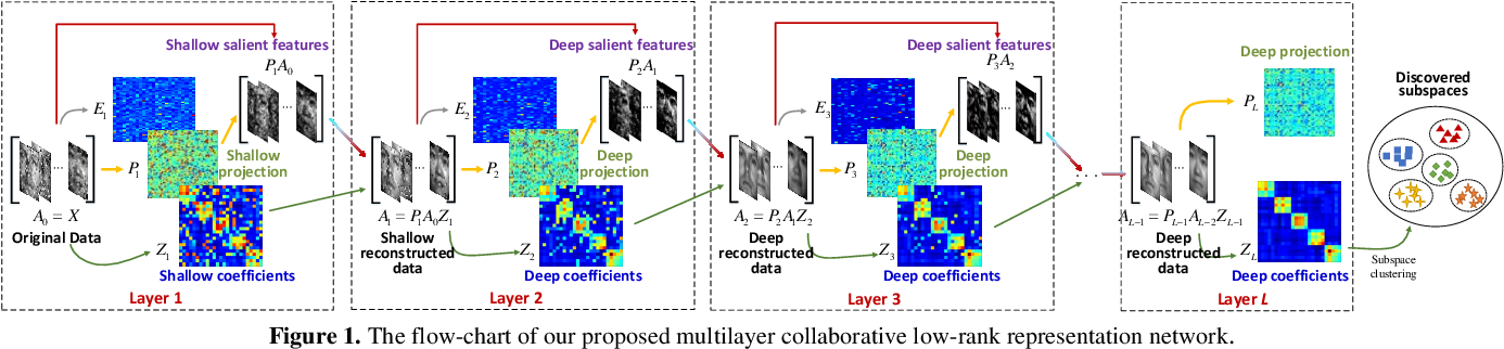 Figure 1 for Multilayer Collaborative Low-Rank Coding Network for Robust Deep Subspace Discovery
