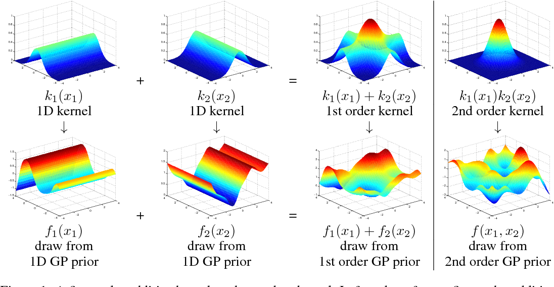 Figure 1 for Additive Gaussian Processes