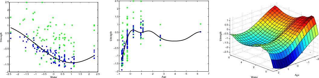 Figure 2 for Additive Gaussian Processes