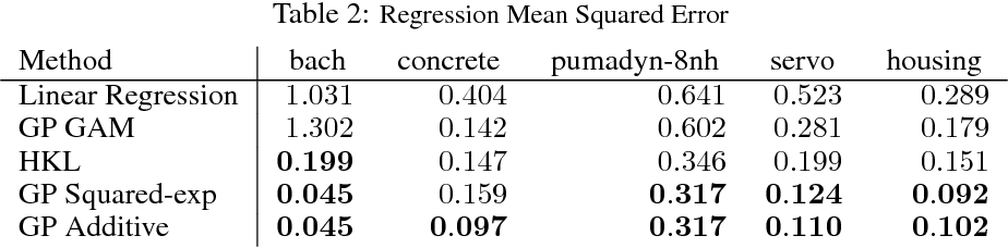 Figure 3 for Additive Gaussian Processes