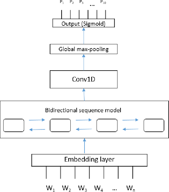 Figure 1 for Hybrid deep learning methods for phenotype prediction from clinical notes