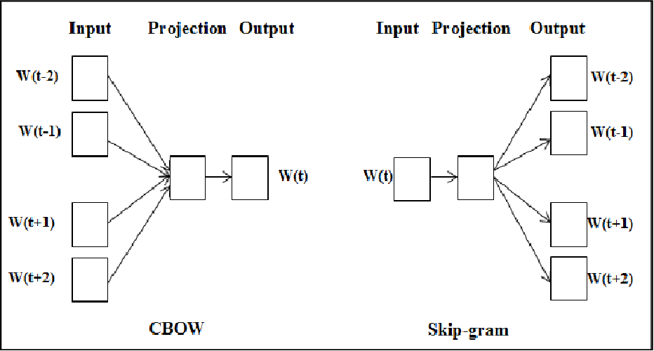 Figure 3 for Hybrid deep learning methods for phenotype prediction from clinical notes