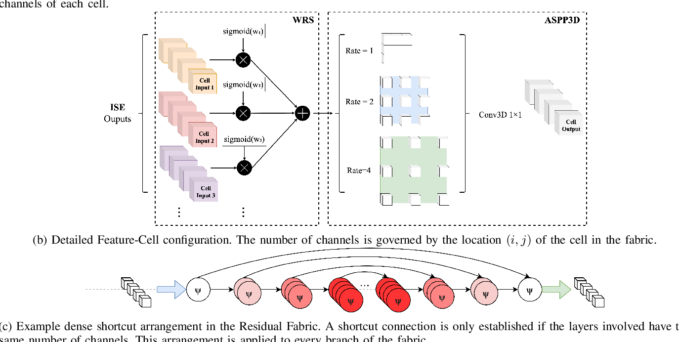 Figure 2 for Fabric Image Representation Encoding Networks for Large-scale 3D Medical Image Analysis
