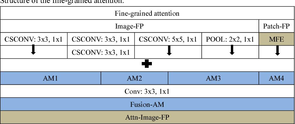 Figure 2 for FPAN: Fine-grained and Progressive Attention Localization Network for Data Retrieval