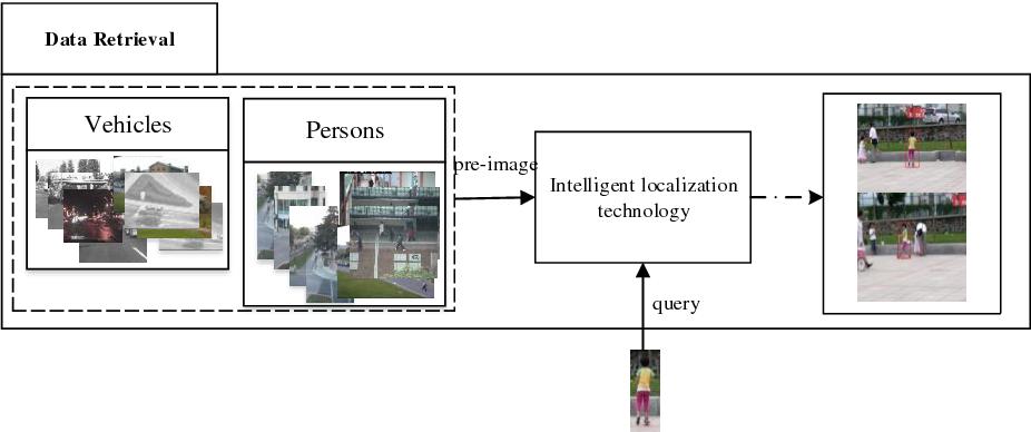 Figure 1 for FPAN: Fine-grained and Progressive Attention Localization Network for Data Retrieval