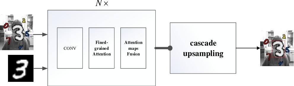 Figure 3 for FPAN: Fine-grained and Progressive Attention Localization Network for Data Retrieval