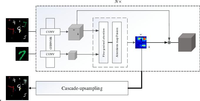 Figure 4 for FPAN: Fine-grained and Progressive Attention Localization Network for Data Retrieval