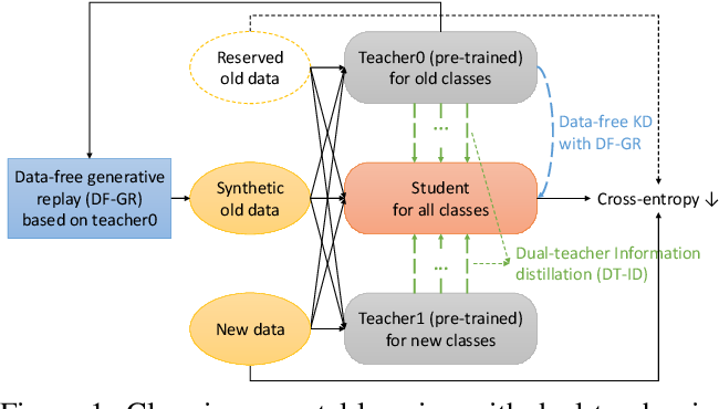 Figure 1 for Dual-Teacher Class-Incremental Learning With Data-Free Generative Replay