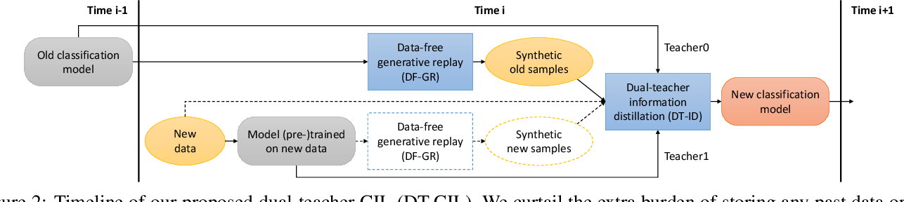 Figure 3 for Dual-Teacher Class-Incremental Learning With Data-Free Generative Replay