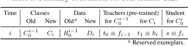 Figure 2 for Dual-Teacher Class-Incremental Learning With Data-Free Generative Replay
