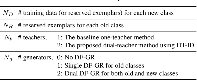 Figure 4 for Dual-Teacher Class-Incremental Learning With Data-Free Generative Replay