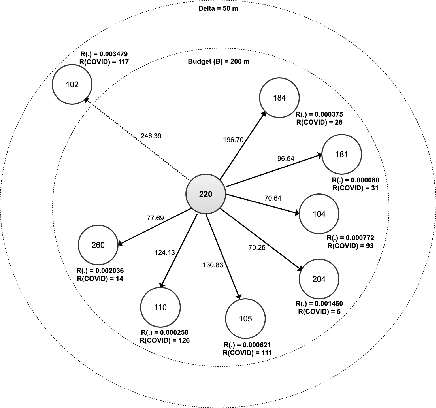 Figure 1 for Searching k-Optimal Goals for an Orienteering Problem on a Specialized Graph with Budget Constraints