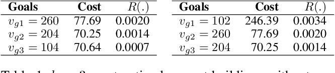 Figure 2 for Searching k-Optimal Goals for an Orienteering Problem on a Specialized Graph with Budget Constraints