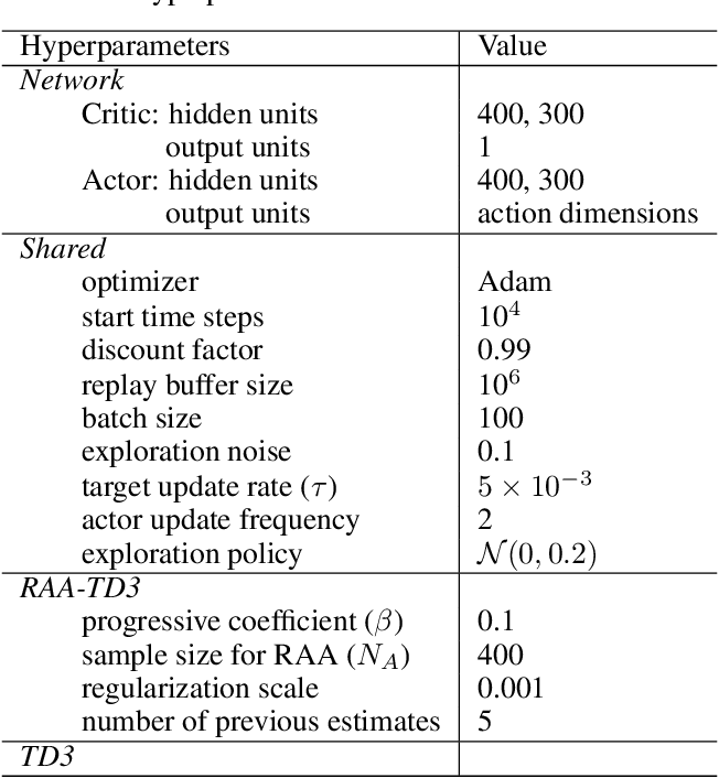Figure 4 for Regularized Anderson Acceleration for Off-Policy Deep Reinforcement Learning