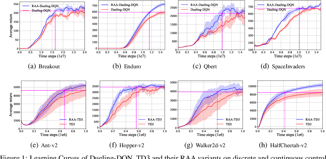 Figure 1 for Regularized Anderson Acceleration for Off-Policy Deep Reinforcement Learning