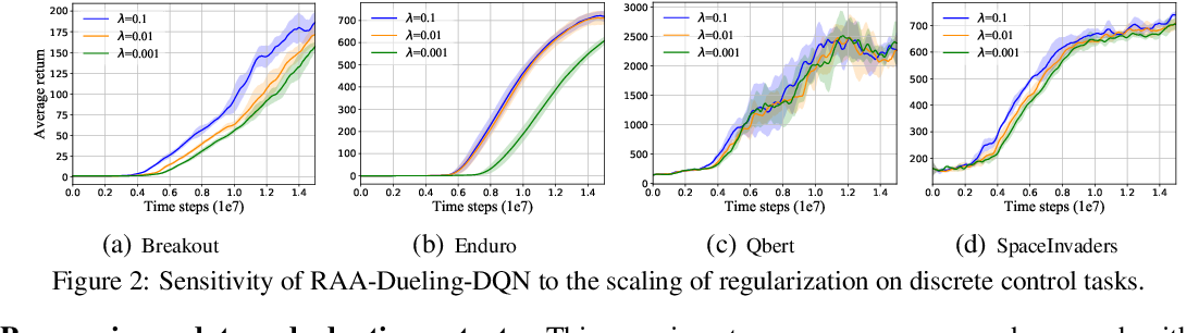 Figure 3 for Regularized Anderson Acceleration for Off-Policy Deep Reinforcement Learning