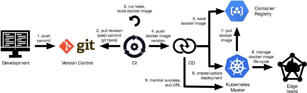 Fig. 1: Workflow and components of the DevOps platform.