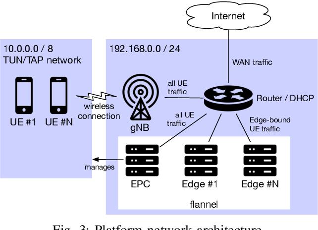 Fig. 3: Platform network architecture.