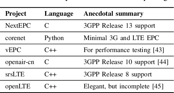 TABLE I: Currently available OSS EPC packages.
